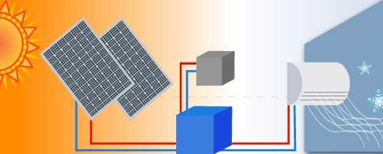 Solares Kühlsystem in Betrieb